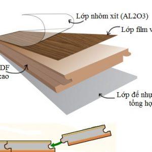 Sàn gỗ Urban